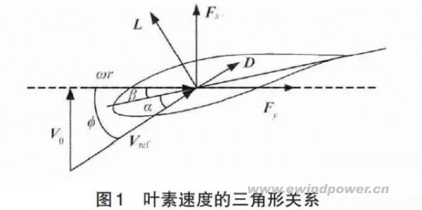 叶素速度矢量的三角形关系如图1所示