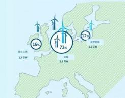 离岸风电成全球风电产业发展新动力